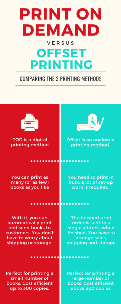 Print on Demand vs Offset Printing Infographic