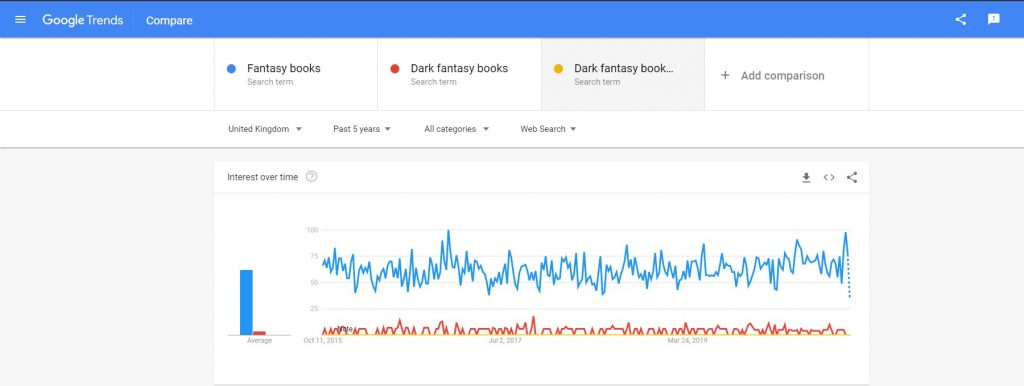 "searching for keyword ""fantasy books"" on Google Trends"